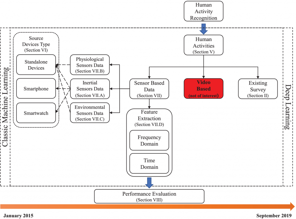 Overview of the proposed survey structure on sensor-based HAR research results from 2015 to 2019.